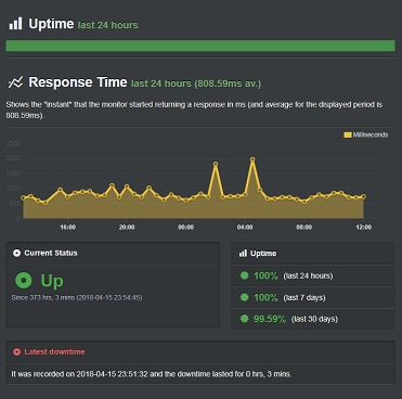 A2hosting-April-Uptime