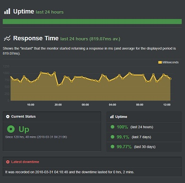 A2hosting-March-Uptime