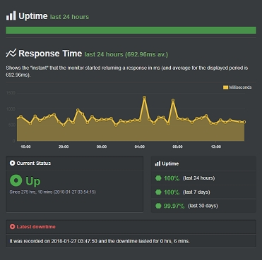 A2hosting_jan-uptime-score